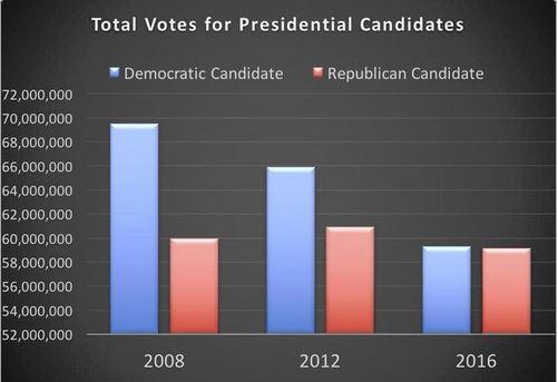 Democrats were no-shows.